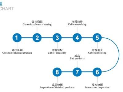 防火电缆工艺流程
